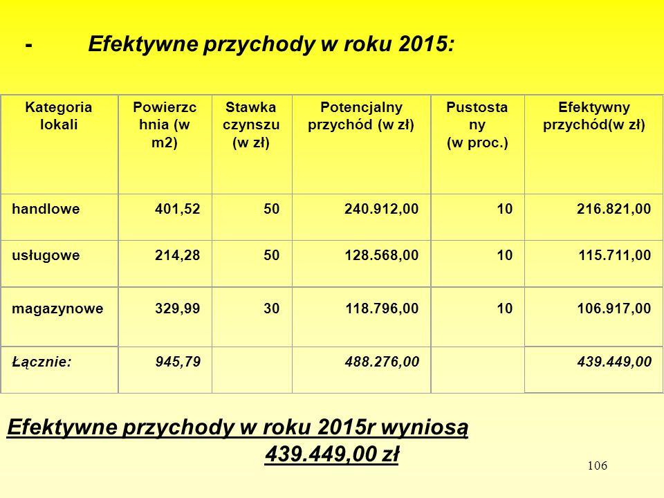 106 - Efektywne przychody w roku 2015: Efektywne przychody w roku 2015r wyniosą 439.449,00 zł Kategoria lokali Powierzc hnia (w m2) Stawka czynszu (w
