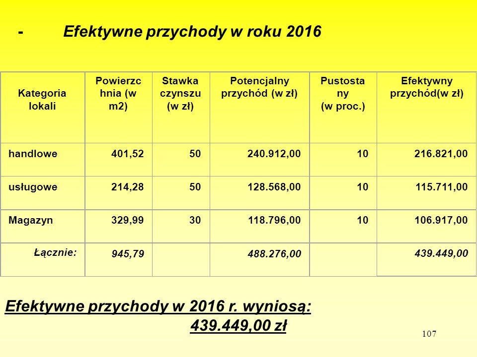 107 - Efektywne przychody w roku 2016 Efektywne przychody w 2016 r. wyniosą: 439.449,00 zł Kategoria lokali Powierzc hnia (w m2) Stawka czynszu (w zł)