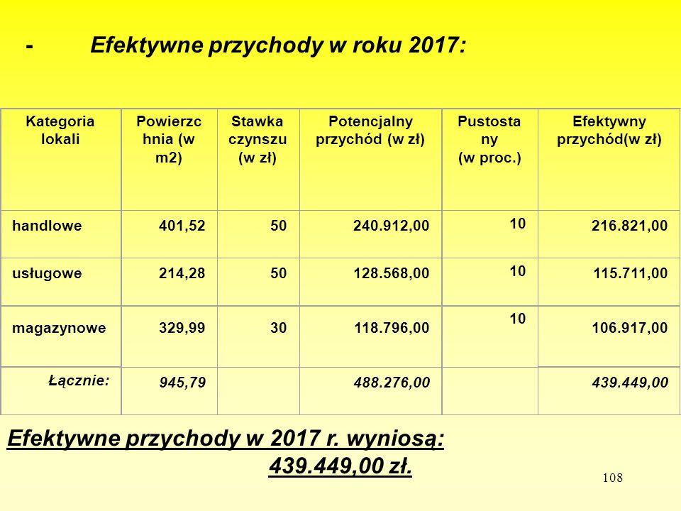 108 - Efektywne przychody w roku 2017: Efektywne przychody w 2017 r. wyniosą: 439.449,00 zł. Kategoria lokali Powierzc hnia (w m2) Stawka czynszu (w z