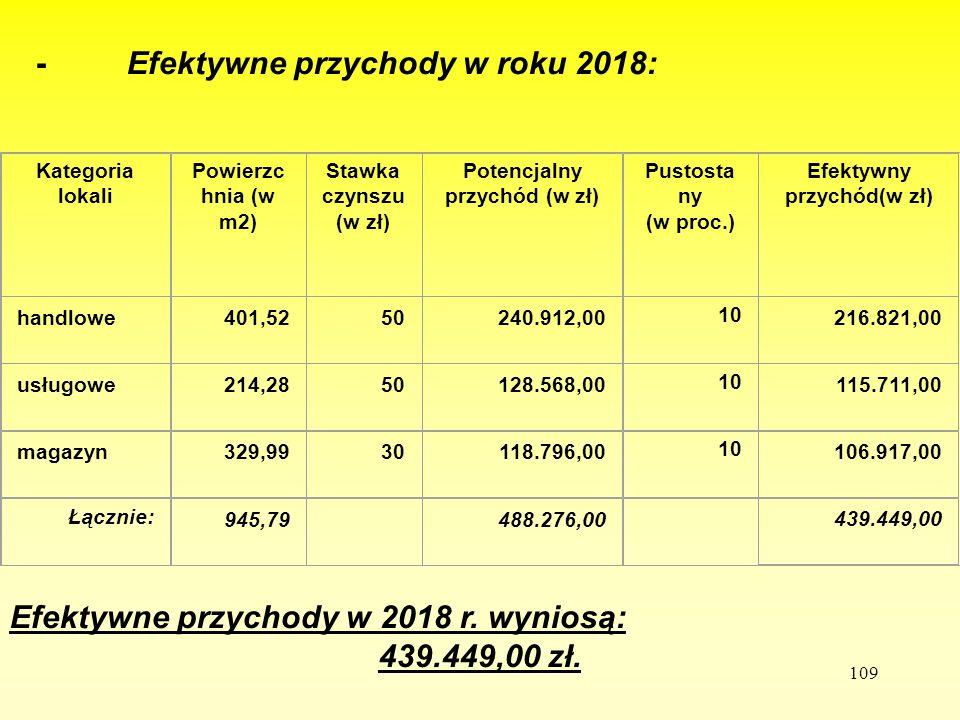 109 - Efektywne przychody w roku 2018: Efektywne przychody w 2018 r. wyniosą: 439.449,00 zł. Kategoria lokali Powierzc hnia (w m2) Stawka czynszu (w z