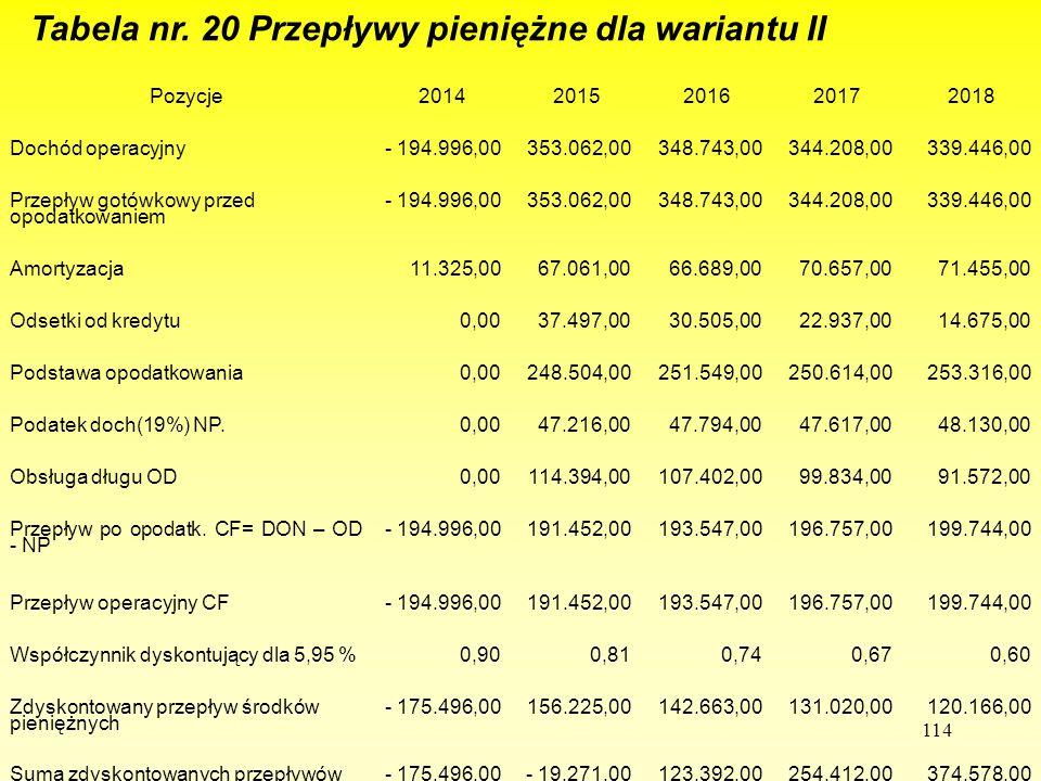 114 Tabela nr. 20 Przepływy pieniężne dla wariantu II Pozycje20142015201620172018 Dochód operacyjny- 194.996,00353.062,00348.743,00344.208,00339.446,0