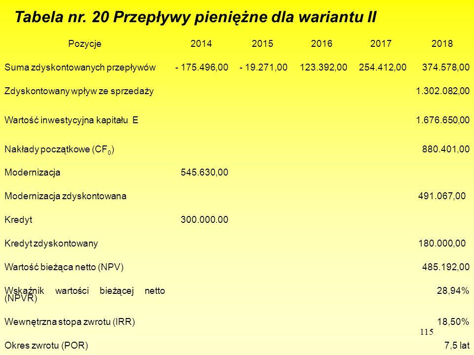 115 Tabela nr. 20 Przepływy pieniężne dla wariantu II Pozycje20142015201620172018 Suma zdyskontowanych przepływów- 175.496,00- 19.271,00123.392,00254.