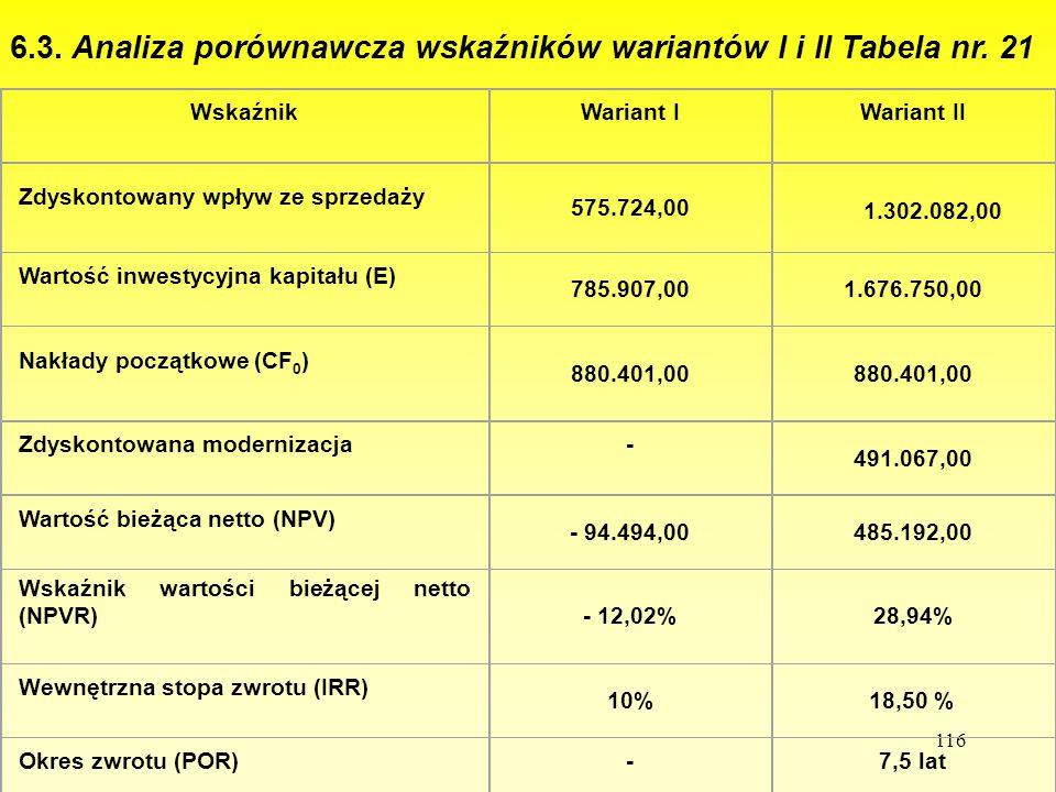 116 6.3. Analiza porównawcza wskaźników wariantów I i II Tabela nr. 21 WskaźnikWariant IWariant II Zdyskontowany wpływ ze sprzedaży 575.724,00 1.302.0
