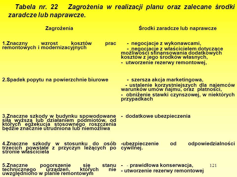 121 Tabela nr. 22 Zagrożenia w realizacji planu oraz zalecane środki zaradcze lub naprawcze. ZagrożeniaŚrodki zaradcze lub naprawcze 1.Znaczny wzrost