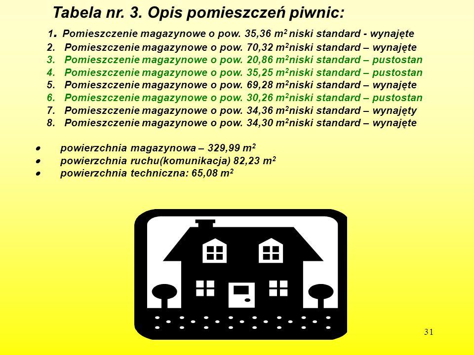 31 Tabela nr. 3. Opis pomieszczeń piwnic: 1. Pomieszczenie magazynowe o pow. 35,36 m 2 niski standard - wynajęte 2. Pomieszczenie magazynowe o pow. 70
