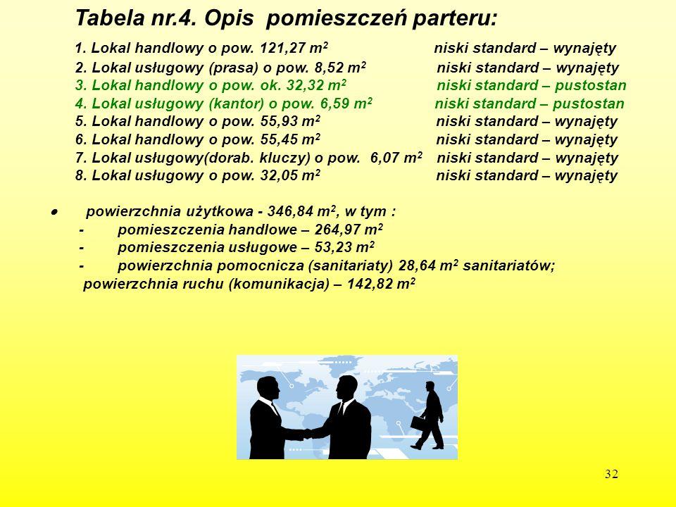 32 Tabela nr.4. Opis pomieszczeń parteru: 1. Lokal handlowy o pow. 121,27 m 2 niski standard – wynajęty 2. Lokal usługowy (prasa) o pow. 8,52 m 2 nisk