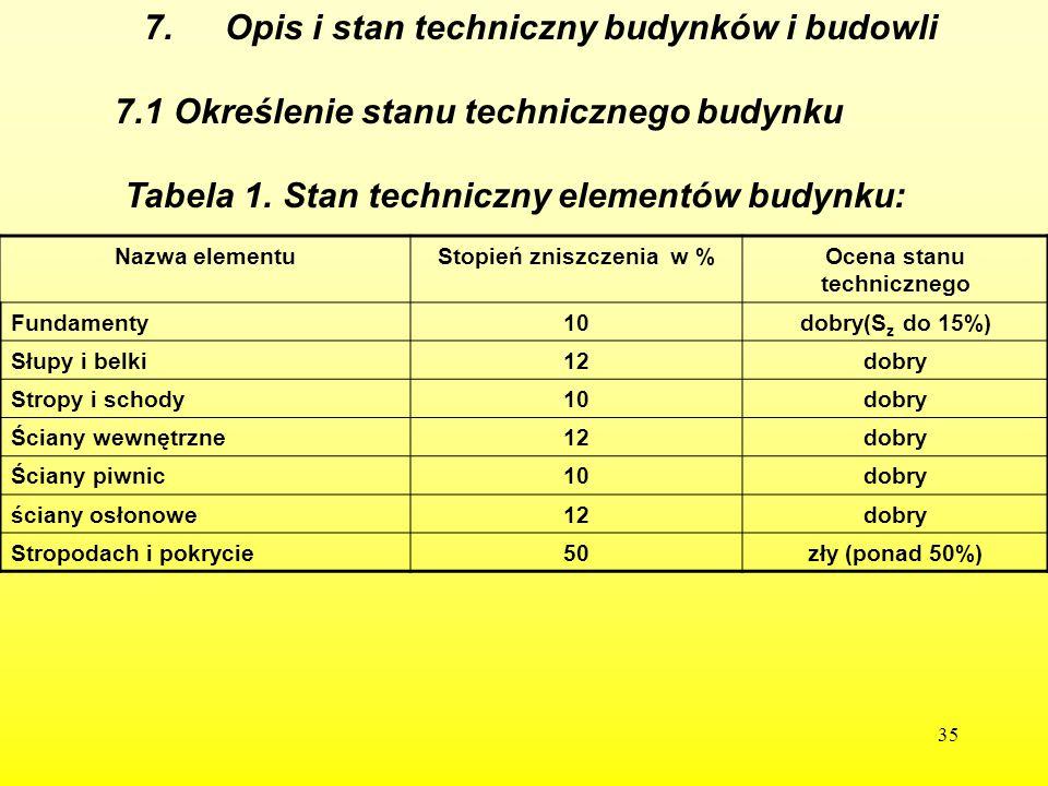 35 7. Opis i stan techniczny budynków i budowli 7.1 Określenie stanu technicznego budynku Tabela 1. Stan techniczny elementów budynku: Nazwa elementuS