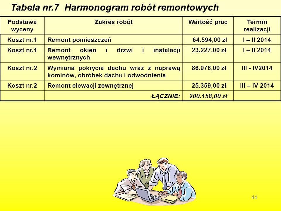 44 Tabela nr.7 Harmonogram robót remontowych Podstawa wyceny Zakres robótWartość pracTermin realizacji Koszt nr.1Remont pomieszczeń 64.594,00 złI – II