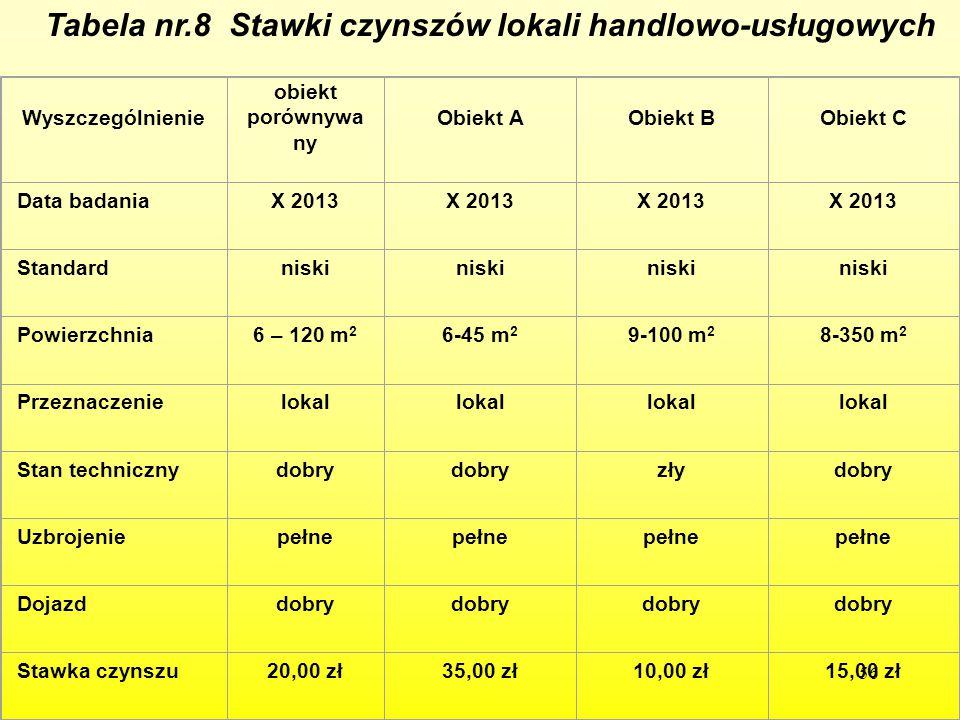 56 Tabela nr.8 Stawki czynszów lokali handlowo-usługowych Wyszczególnienie obiekt porównywa ny Obiekt AObiekt BObiekt C Data badaniaX 2013 Standardnis