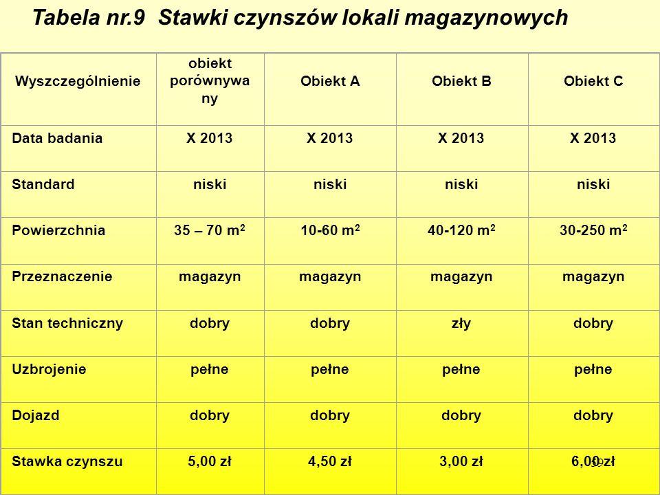 59 Tabela nr.9 Stawki czynszów lokali magazynowych Wyszczególnienie obiekt porównywa ny Obiekt AObiekt BObiekt C Data badaniaX 2013 Standardniski Powi