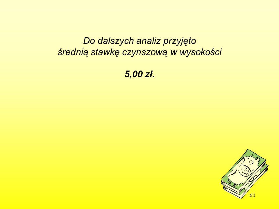 60 Do dalszych analiz przyjęto średnią stawkę czynszową w wysokości 5,00 zł.