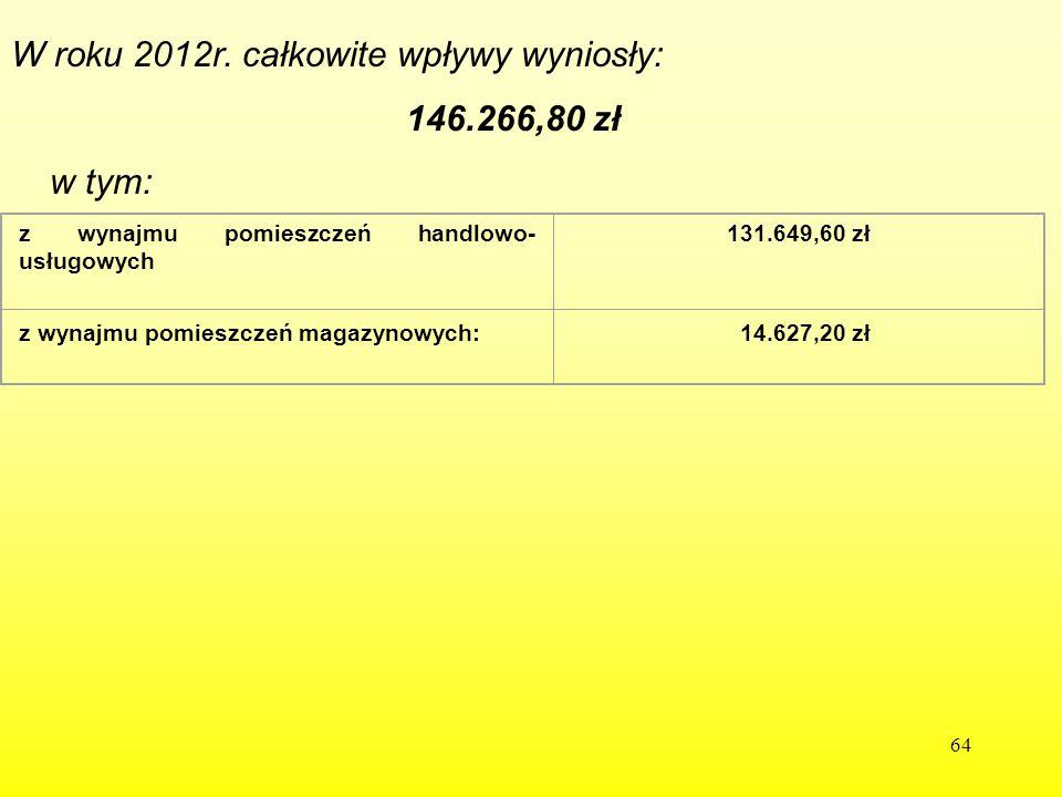 64 z wynajmu pomieszczeń handlowo- usługowych 131.649,60 zł z wynajmu pomieszczeń magazynowych: 14.627,20 zł W roku 2012r. całkowite wpływy wyniosły: