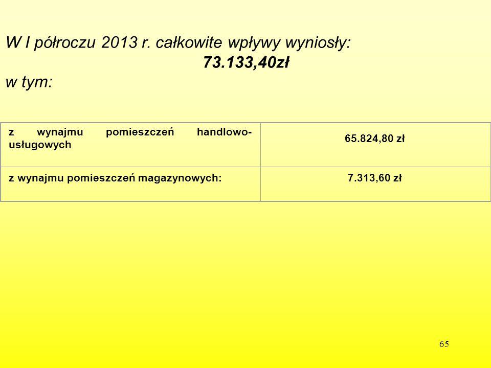65 W I półroczu 2013 r. całkowite wpływy wyniosły: 73.133,40zł w tym: z wynajmu pomieszczeń handlowo- usługowych 65.824,80 zł z wynajmu pomieszczeń ma