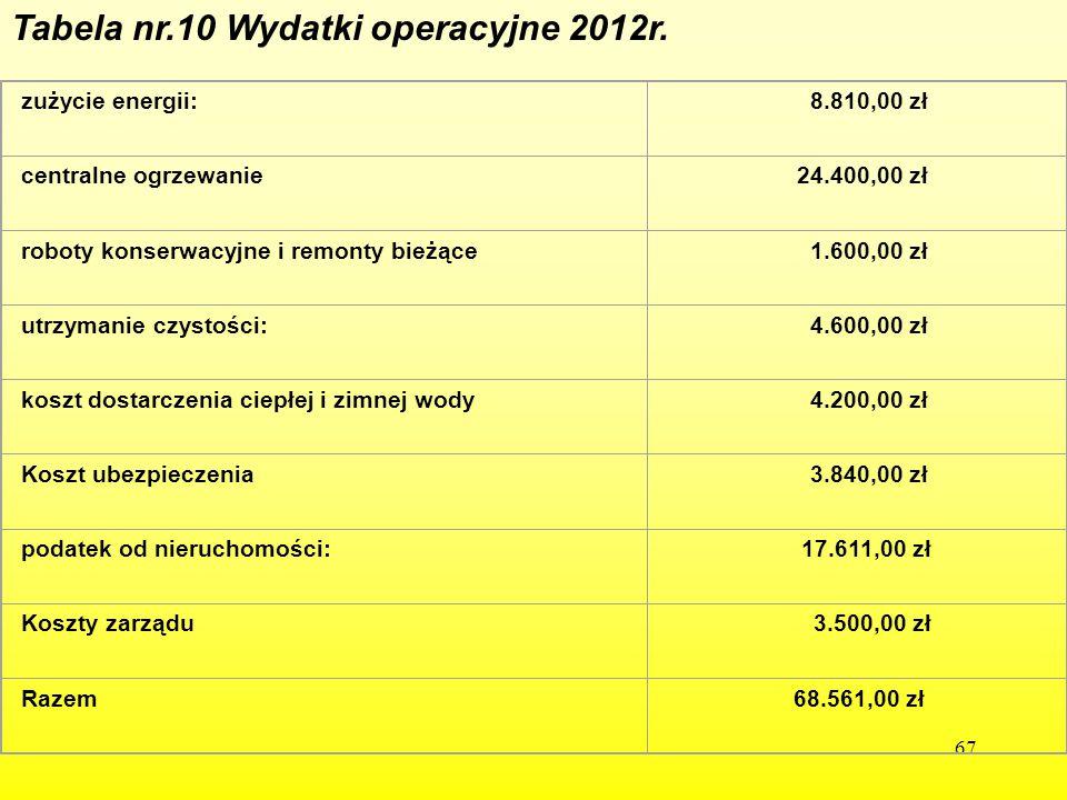 67 Tabela nr.10 Wydatki operacyjne 2012r. zużycie energii: 8.810,00 zł centralne ogrzewanie 24.400,00 zł roboty konserwacyjne i remonty bieżące 1.600,