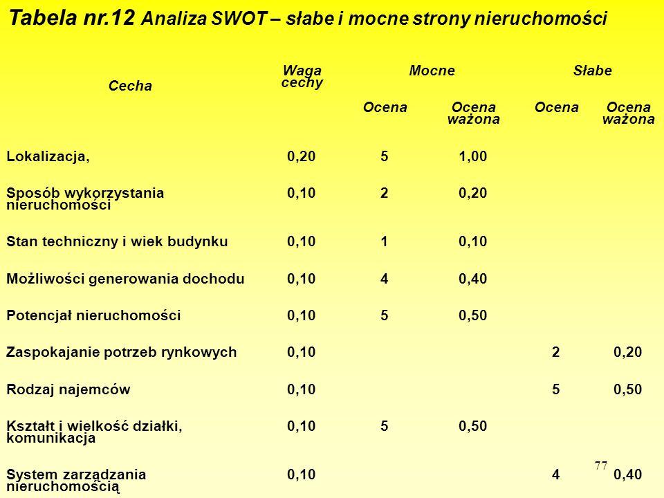 77 Tabela nr.12 Analiza SWOT – słabe i mocne strony nieruchomości Cecha Waga cechy Mocne Słabe Ocena Ocena ważona Ocena Ocena ważona Lokalizacja,0,205
