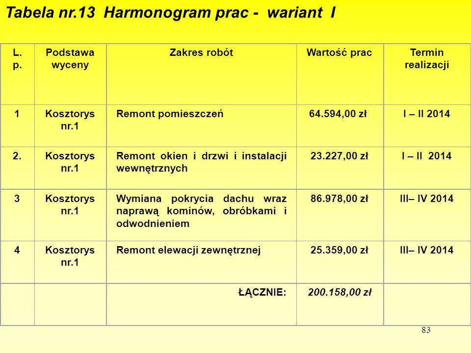 83 Tabela nr.13 Harmonogram prac - wariant I L. p. Podstawa wyceny Zakres robótWartość pracTermin realizacji 1Kosztorys nr.1 Remont pomieszczeń 64.594