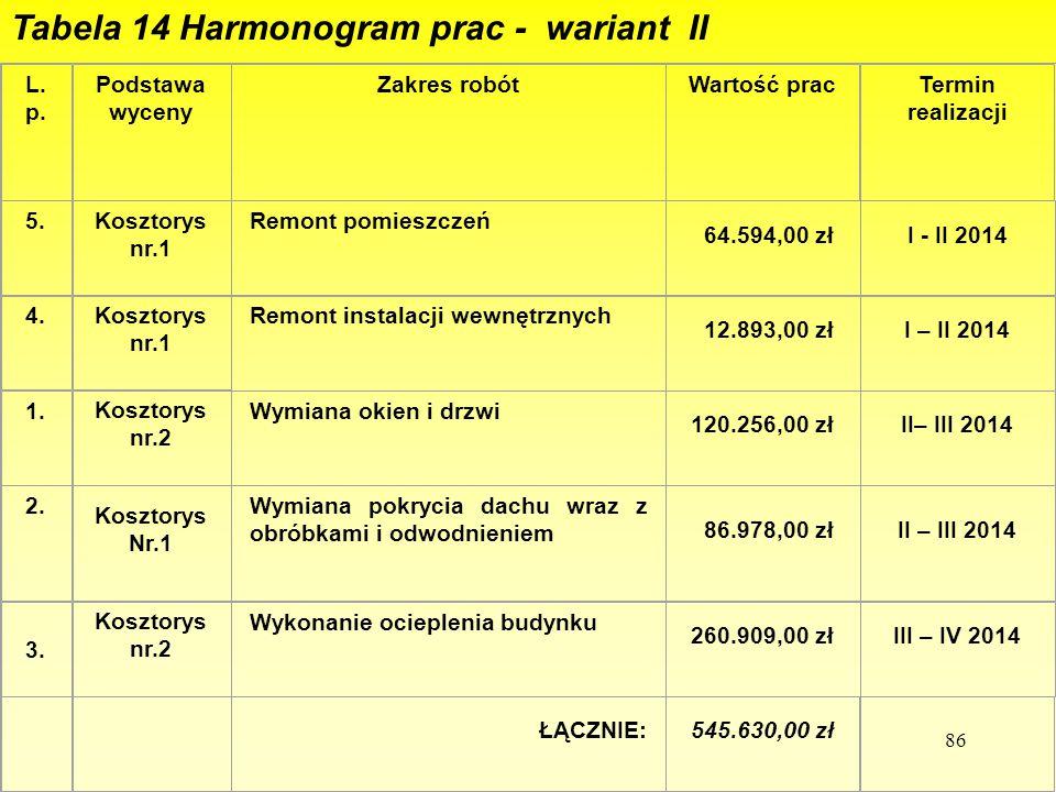 86 Tabela 14 Harmonogram prac - wariant II L. p. Podstawa wyceny Zakres robótWartość pracTermin realizacji 5. Kosztorys nr.1 Remont pomieszczeń 64.594
