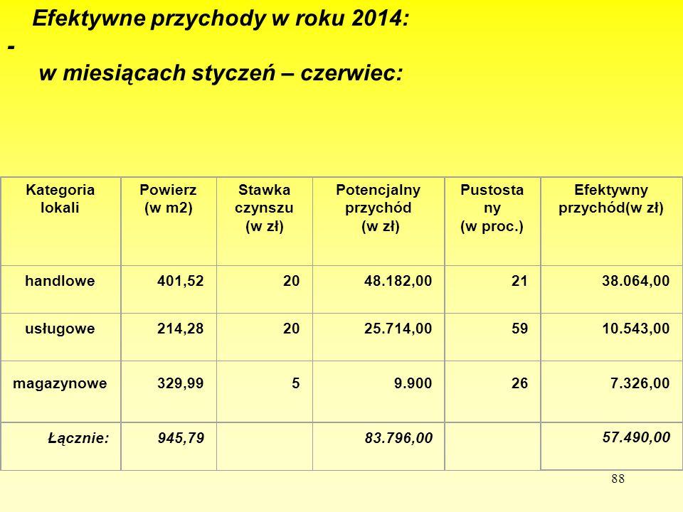88 Efektywne przychody w roku 2014: - w miesiącach styczeń – czerwiec: Kategoria lokali Powierz (w m2) Stawka czynszu (w zł) Potencjalny przychód (w z