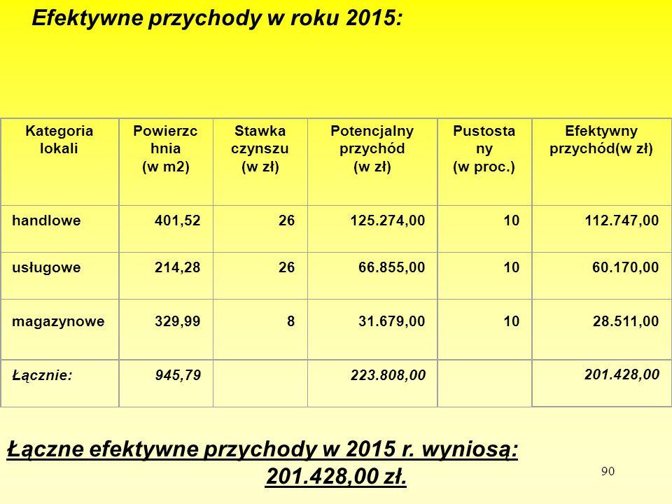 90 Efektywne przychody w roku 2015: Kategoria lokali Powierzc hnia (w m2) Stawka czynszu (w zł) Potencjalny przychód (w zł) Pustosta ny (w proc.) Efek
