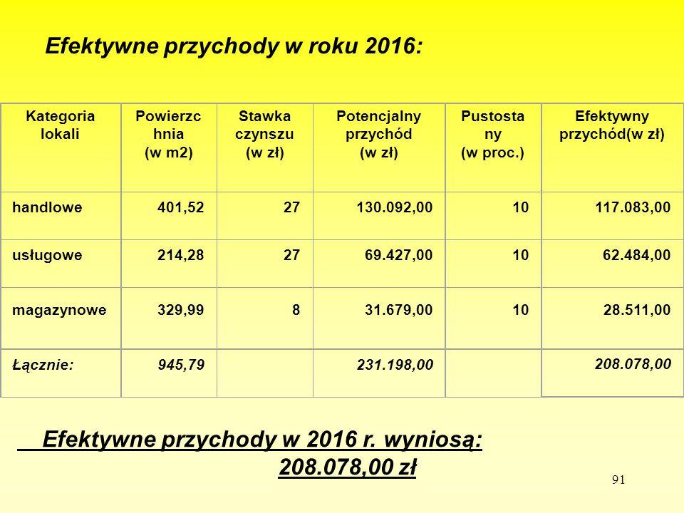 91 Efektywne przychody w roku 2016: - Kategoria lokali Powierzc hnia (w m2) Stawka czynszu (w zł) Potencjalny przychód (w zł) Pustosta ny (w proc.) Ef