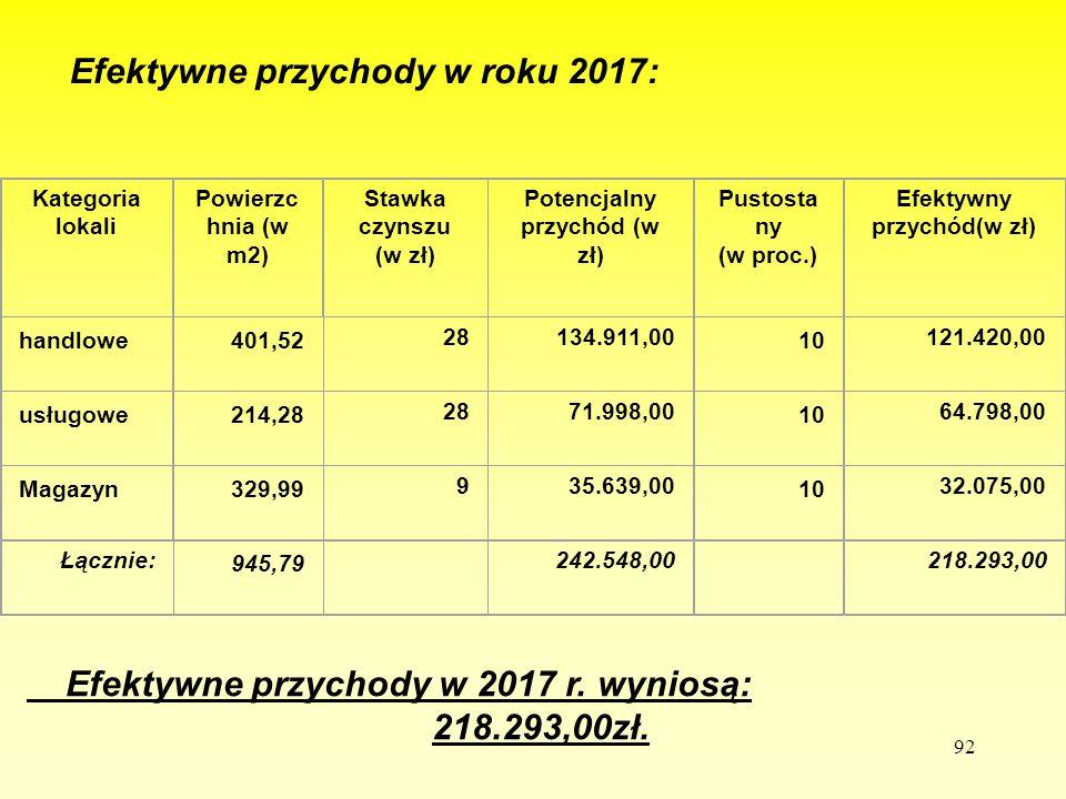92 Efektywne przychody w roku 2017: - Efektywne przychody w 2017 r. wyniosą: 218.293,00zł. Kategoria lokali Powierzc hnia (w m2) Stawka czynszu (w zł)