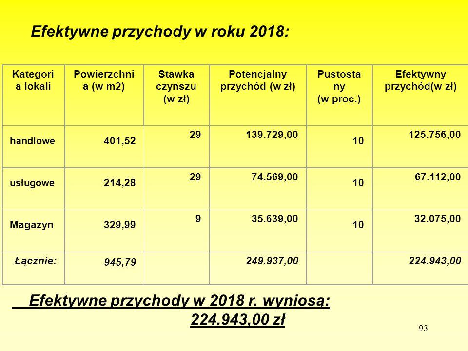 93 Efektywne przychody w roku 2018: - Efektywne przychody w 2018 r. wyniosą: 224.943,00 zł Kategori a lokali Powierzchni a (w m2) Stawka czynszu (w zł