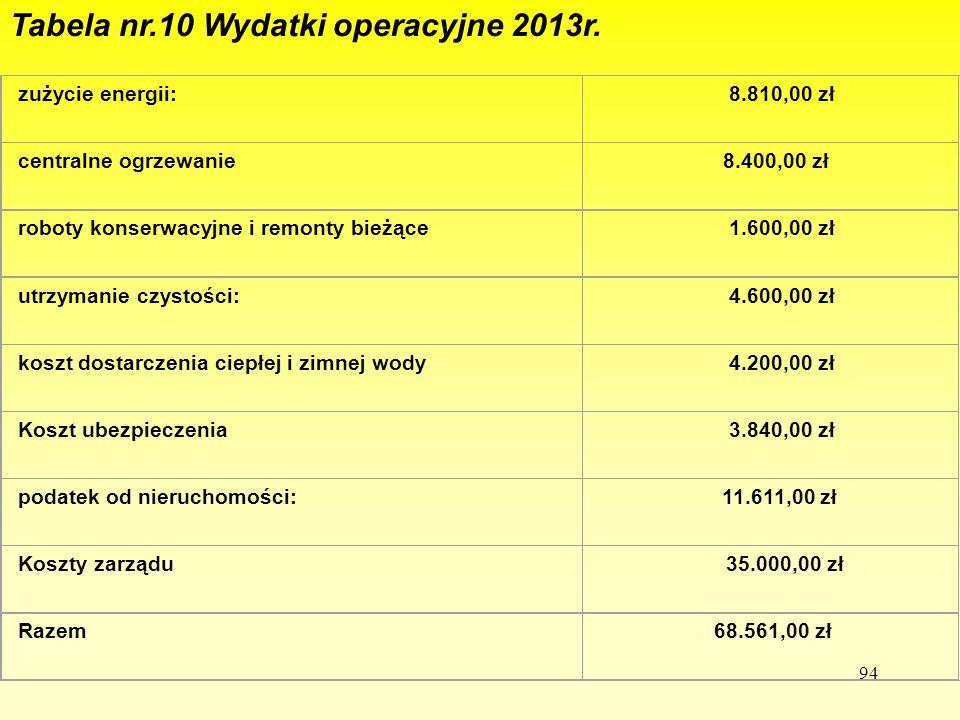 94 Tabela nr.10 Wydatki operacyjne 2013r. zużycie energii: 8.810,00 zł centralne ogrzewanie 8.400,00 zł roboty konserwacyjne i remonty bieżące 1.600,0