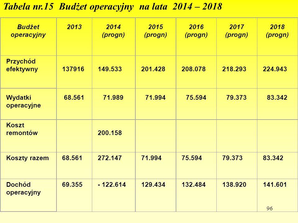 96 e Tabela nr.15 Budżet operacyjny na lata 2014 – 2018 Budżet operacyjny 20132014 (progn) 2015 (progn) 2016 (progn) 2017 (progn) 2018 (progn) Przychó