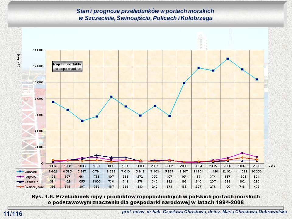 Rys. 1.6. Przeładunek ropy i produktów ropopochodnych w polskich portach morskich o podstawowym znaczeniu dla gospodarki narodowej w latach 1994-2008