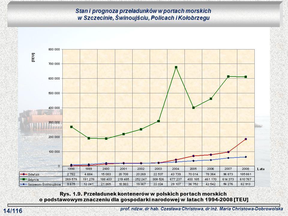 Rys. 1.9. Przeładunek kontenerów w polskich portach morskich o podstawowym znaczeniu dla gospodarki narodowej w latach 1994-2008 [TEU] Stan i prognoza