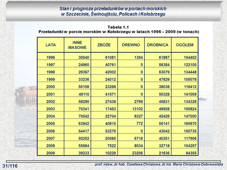 Tabela 1.1 Przeładunki w porcie morskim w Kołobrzegu w latach 1996 – 2009 (w tonach) Stan i prognoza przeładunków w portach morskich w Szczecinie, Świ