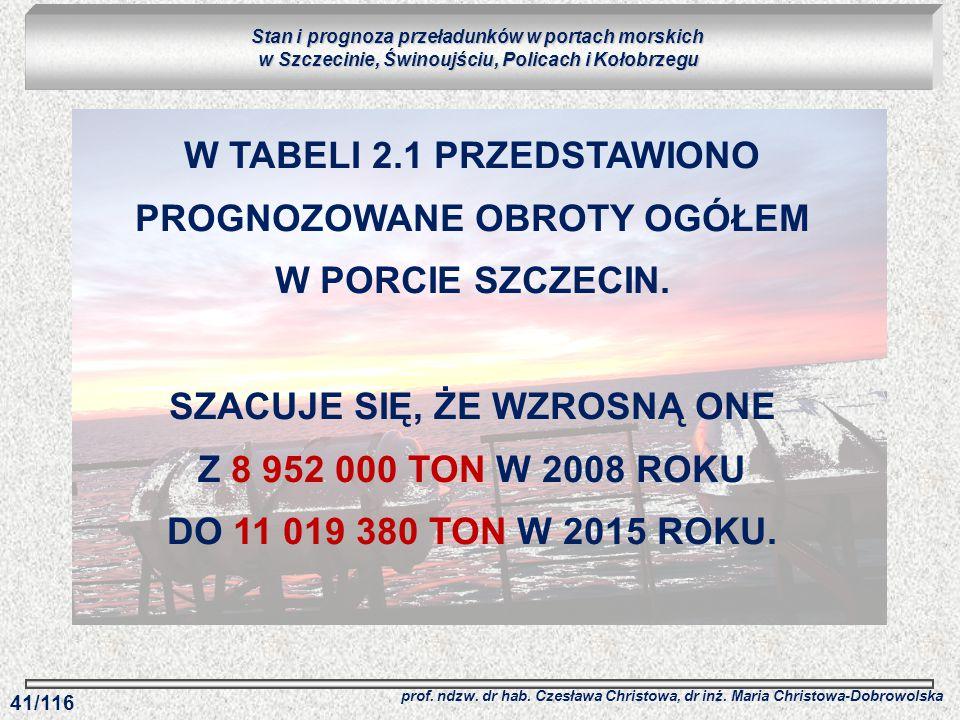 W TABELI 2.1 PRZEDSTAWIONO PROGNOZOWANE OBROTY OGÓŁEM W PORCIE SZCZECIN. SZACUJE SIĘ, ŻE WZROSNĄ ONE Z 8 952 000 TON W 2008 ROKU DO 11 019 380 TON W 2