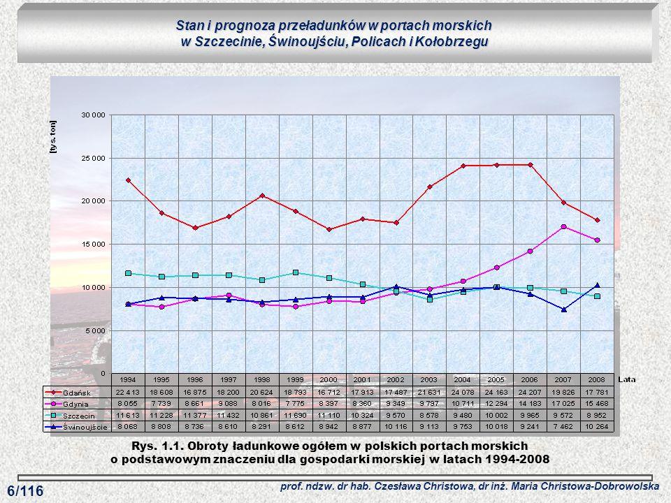 Rys. 1.1. Obroty ładunkowe ogółem w polskich portach morskich o podstawowym znaczeniu dla gospodarki morskiej w latach 1994-2008 Stan i prognoza przeł