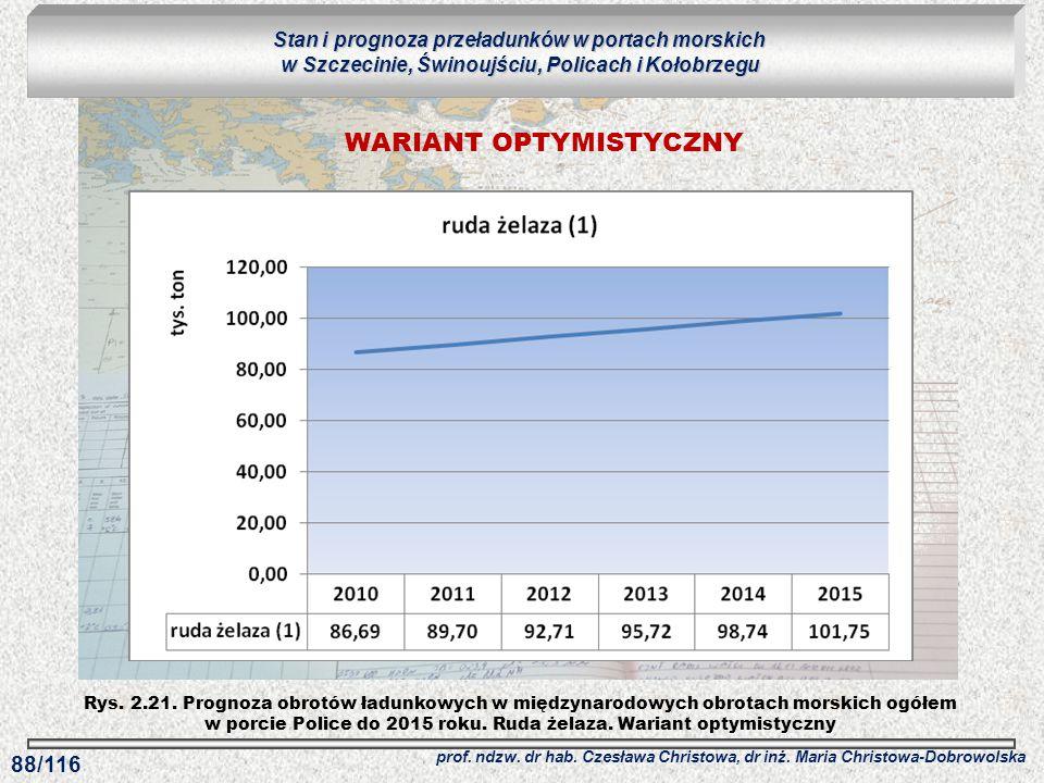 Rys. 2.21. Prognoza obrotów ładunkowych w międzynarodowych obrotach morskich ogółem w porcie Police do 2015 roku. Ruda żelaza. Wariant optymistyczny S