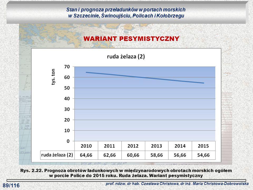 Rys. 2.22. Prognoza obrotów ładunkowych w międzynarodowych obrotach morskich ogółem w porcie Police do 2015 roku. Ruda żelaza. Wariant pesymistyczny S