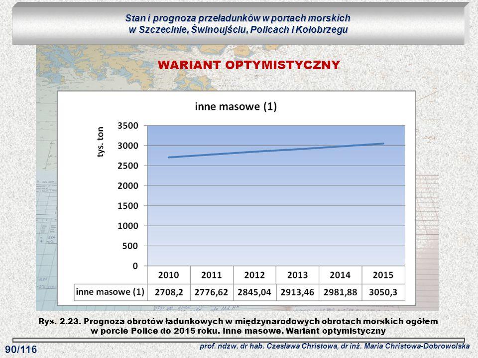 Rys. 2.23. Prognoza obrotów ładunkowych w międzynarodowych obrotach morskich ogółem w porcie Police do 2015 roku. Inne masowe. Wariant optymistyczny S