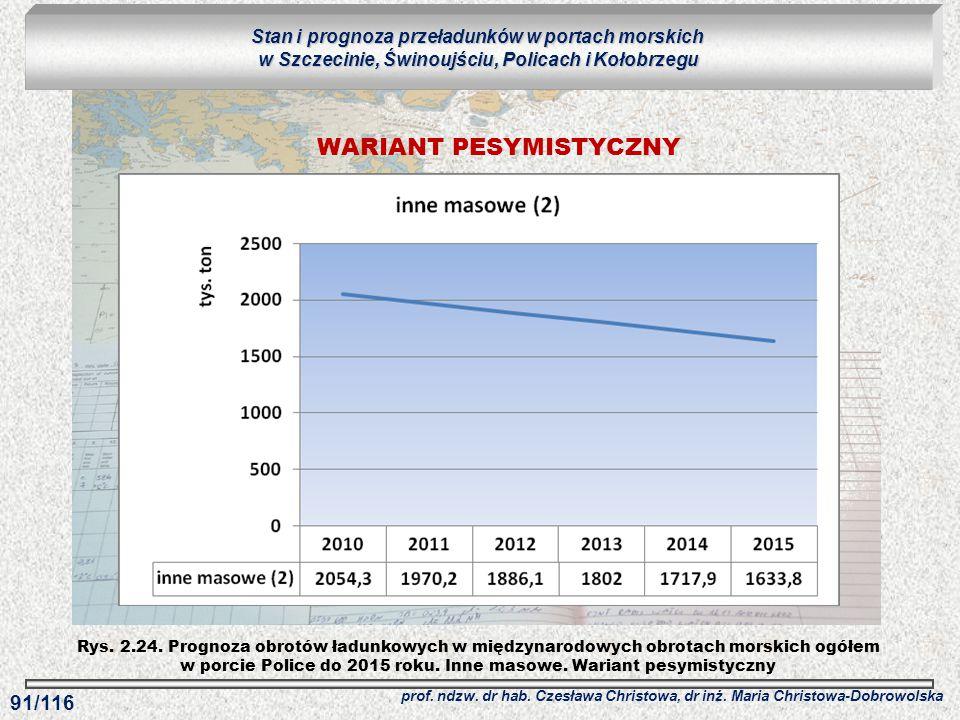 Rys. 2.24. Prognoza obrotów ładunkowych w międzynarodowych obrotach morskich ogółem w porcie Police do 2015 roku. Inne masowe. Wariant pesymistyczny S
