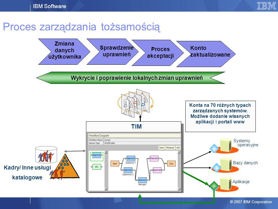 IBM Software © 2007 IBM Corporation Proces zarządzania tożsamością Proces akceptacji Konto zaktualizowane Konta na 70 różnych typach zarządzanych syst