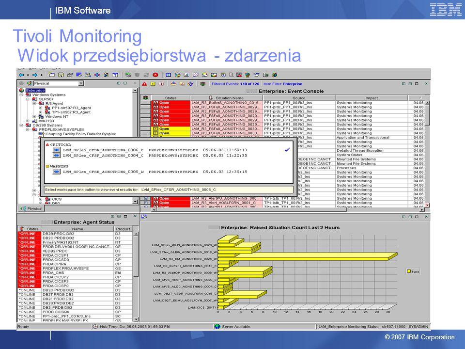 IBM Software © 2007 IBM Corporation Tivoli Monitoring Widok przedsiębiorstwa - zdarzenia
