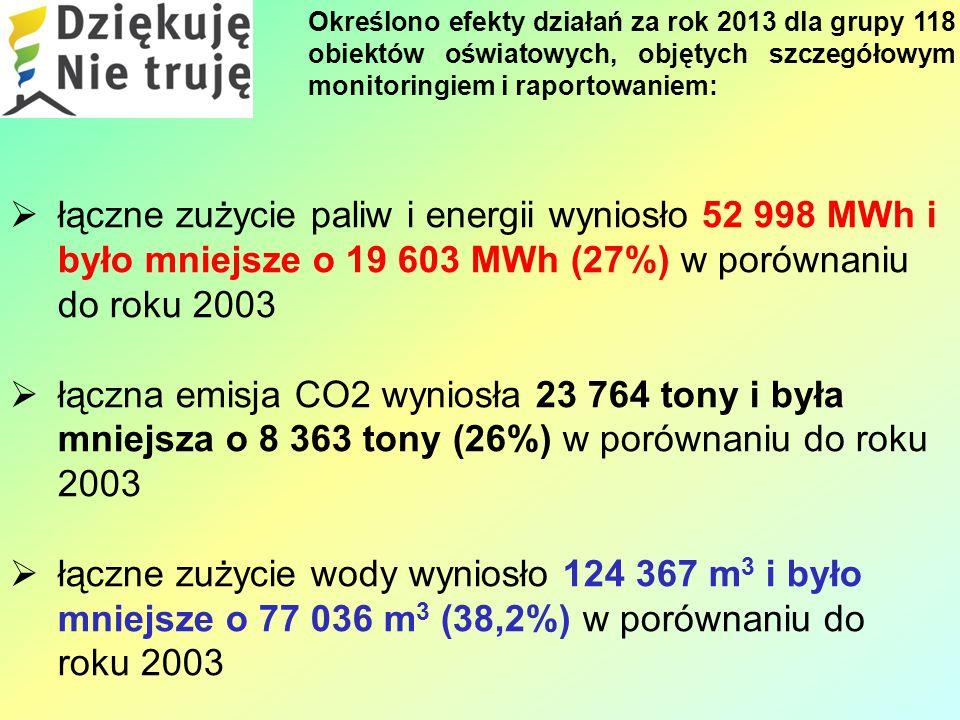  łączne zużycie paliw i energii wyniosło 52 998 MWh i było mniejsze o 19 603 MWh (27%) w porównaniu do roku 2003  łączna emisja CO2 wyniosła 23 764 tony i była mniejsza o 8 363 tony (26%) w porównaniu do roku 2003  łączne zużycie wody wyniosło 124 367 m 3 i było mniejsze o 77 036 m 3 (38,2%) w porównaniu do roku 2003 Określono efekty działań za rok 2013 dla grupy 118 obiektów oświatowych, objętych szczegółowym monitoringiem i raportowaniem: