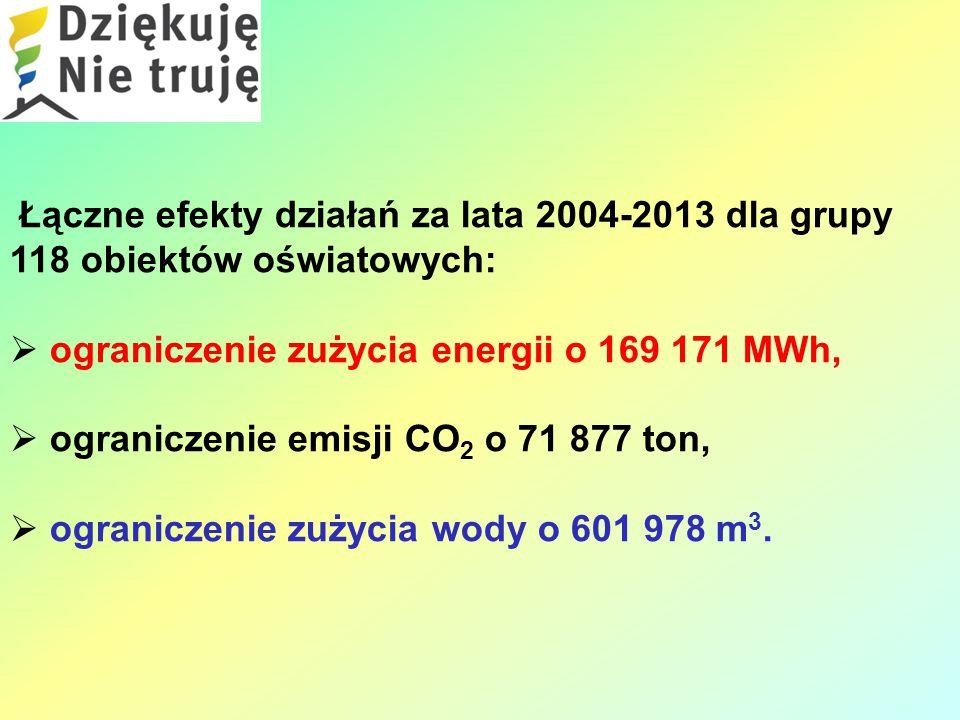 Łączne efekty działań za lata 2004-2013 dla grupy 118 obiektów oświatowych:  ograniczenie zużycia energii o 169 171 MWh,  ograniczenie emisji CO 2 o 71 877 ton,  ograniczenie zużycia wody o 601 978 m 3.