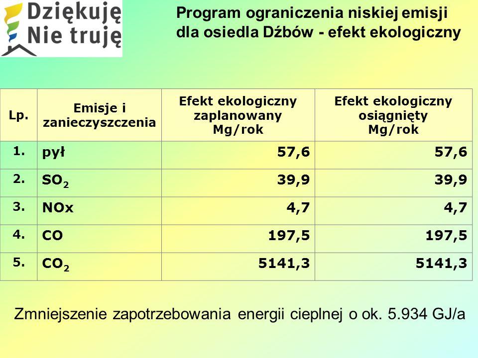 Program ograniczenia niskiej emisji dla osiedla Dźbów - efekt ekologiczny Lp.