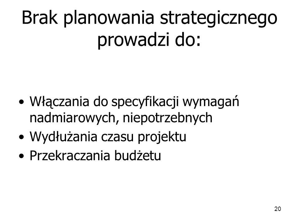 20 Brak planowania strategicznego prowadzi do: Włączania do specyfikacji wymagań nadmiarowych, niepotrzebnych Wydłużania czasu projektu Przekraczania budżetu