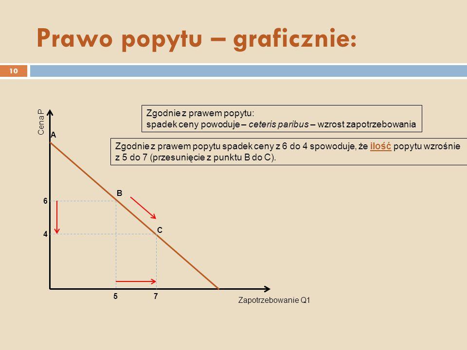 Prawo popytu – graficznie: Zapotrzebowanie Q1 Cena P A B C 6 4 57 Zgodnie z prawem popytu: spadek ceny powoduje – ceteris paribus – wzrost zapotrzebowania Zgodnie z prawem popytu spadek ceny z 6 do 4 spowoduje, że ilość popytu wzrośnie z 5 do 7 (przesunięcie z punktu B do C).