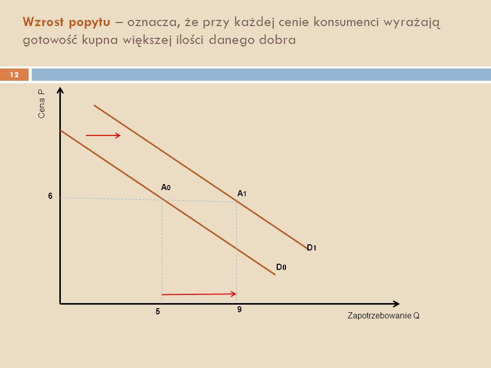 Wzrost popytu – oznacza, że przy każdej cenie konsumenci wyrażają gotowość kupna większej ilości danego dobra Zapotrzebowanie Q Cena P A0A0 6 5 9 A1A1