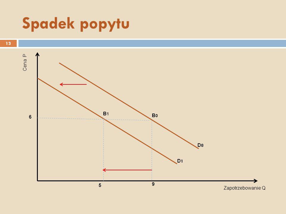 PODAŻ (S – supply) 14