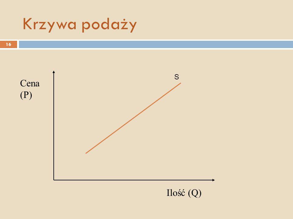 Krzywa podaży Cena (P) Ilość (Q) S 16