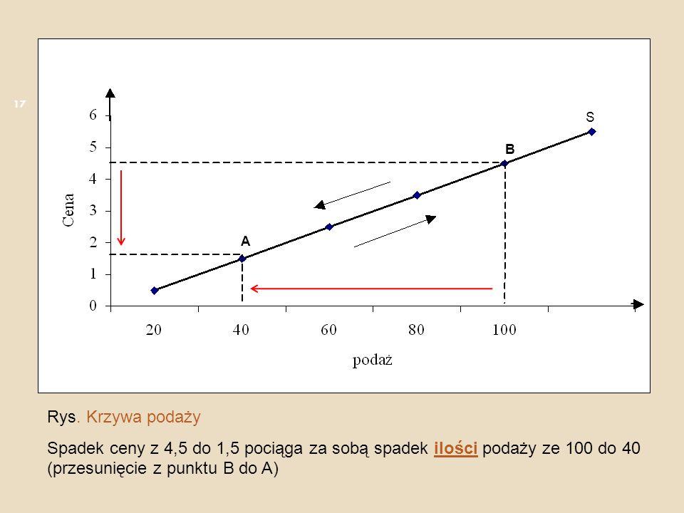 Rys. Krzywa podaży Spadek ceny z 4,5 do 1,5 pociąga za sobą spadek ilości podaży ze 100 do 40 (przesunięcie z punktu B do A) A B S 17