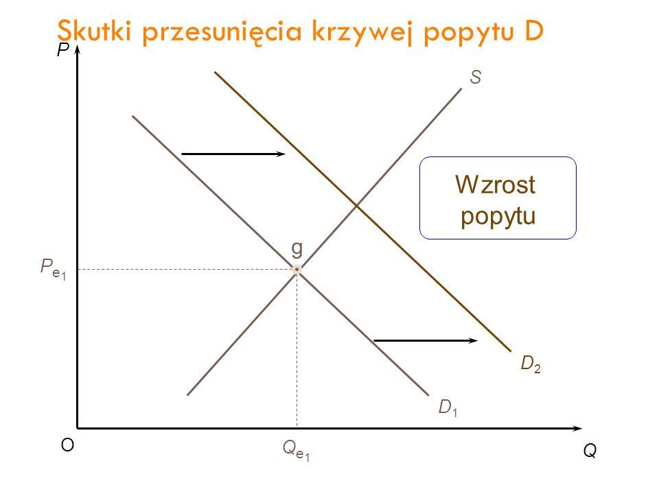 P Q O Pe1Pe1 Qe1Qe1 S D1D1 D2D2 g Wzrost popytu Skutki przesunięcia krzywej popytu D 27