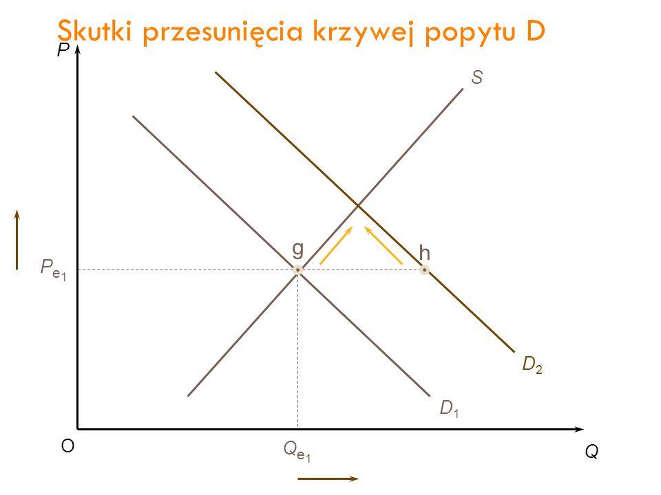 P Q O Pe1Pe1 Qe1Qe1 S g h D1D1 D2D2 Skutki przesunięcia krzywej popytu D 28